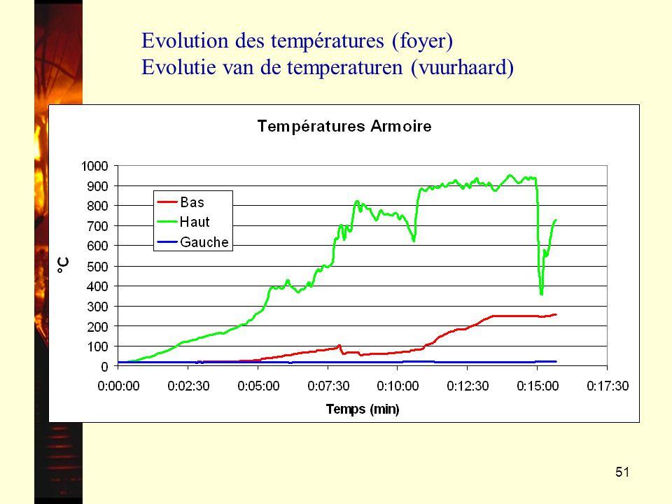 51 Evolution des températures (foyer) Evolutie van de temperaturen (vuurhaard)