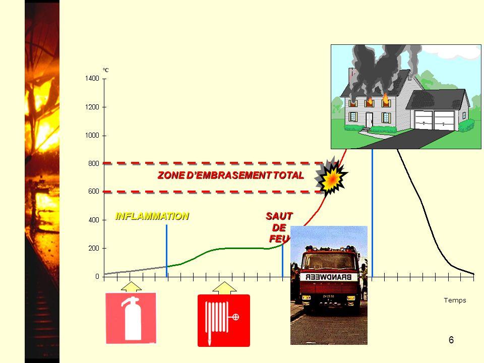 6 Feu développé ZONE DEMBRASEMENT TOTAL SAUT DE FEU °C Temps INFLAMMATION Feu avec flammes Feu couvant