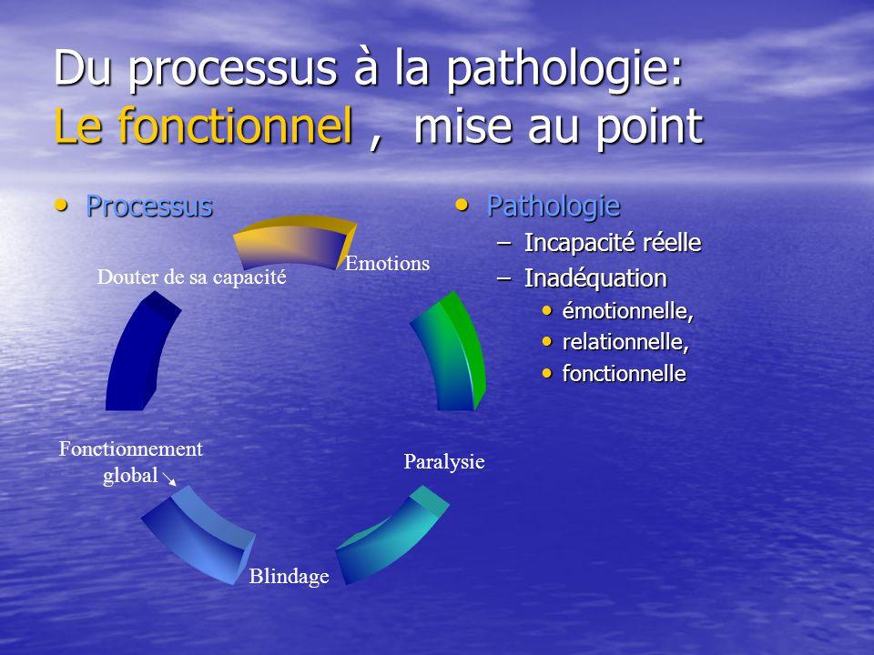 Du processus à la pathologie: Le fonctionnel, mise au point Processus Processus Pathologie Pathologie –Incapacité réelle –Inadéquation émotionnelle, r