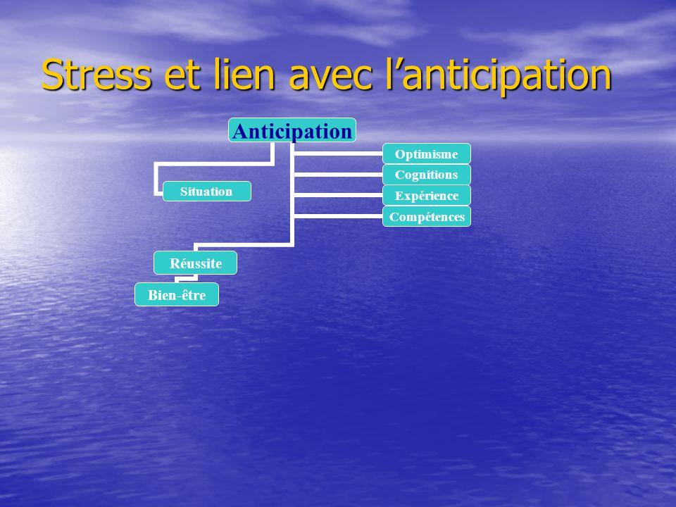 Stress et lien avec lanticipation Anticipation Réussite Bien-être OptimismeCognitions ExpérienceCompétences Situation