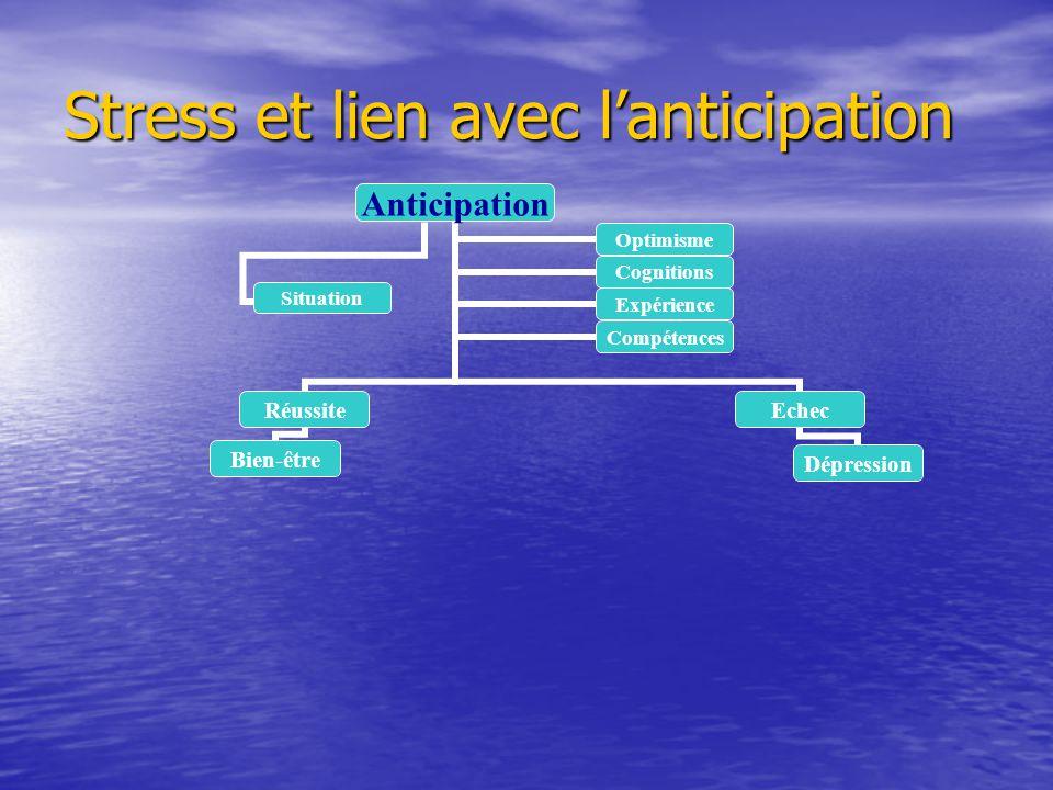Stress et lien avec lanticipation Anticipation Réussite Bien-être Echec Dépression OptimismeCognitions ExpérienceCompétences Situation