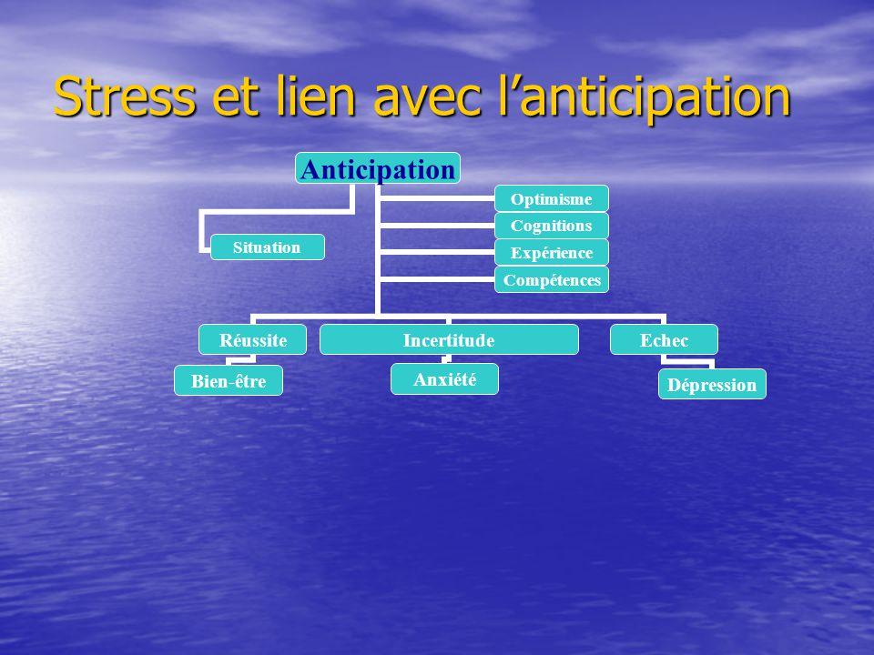 Stress et lien avec lanticipation Anticipation Réussite Bien-être Incertitude Anxiété Echec Dépression OptimismeCognitions ExpérienceCompétences Situa