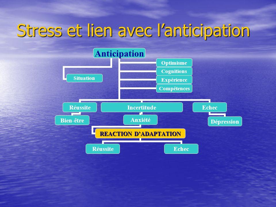 Stress et lien avec lanticipation Anticipation Réussite Bien-être Incertitude Anxiété REACTION DADAPTATION RéussiteEchec Dépression OptimismeCognition