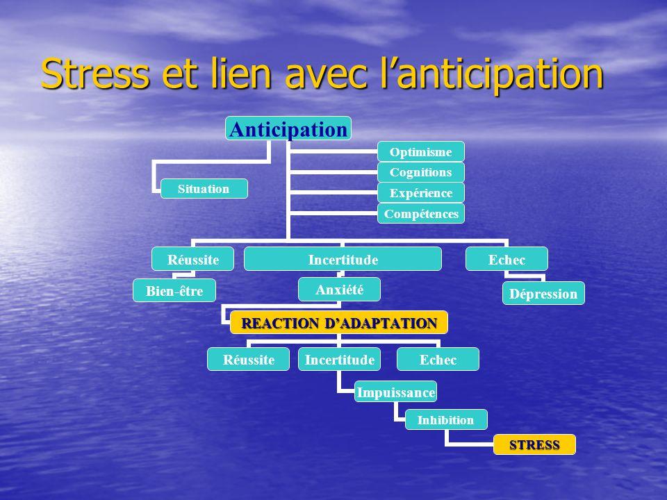 Stress et lien avec lanticipation Anticipation Réussite Bien-être Incertitude Anxiété REACTION DADAPTATION RéussiteIncertitude Impuissance Inhibition