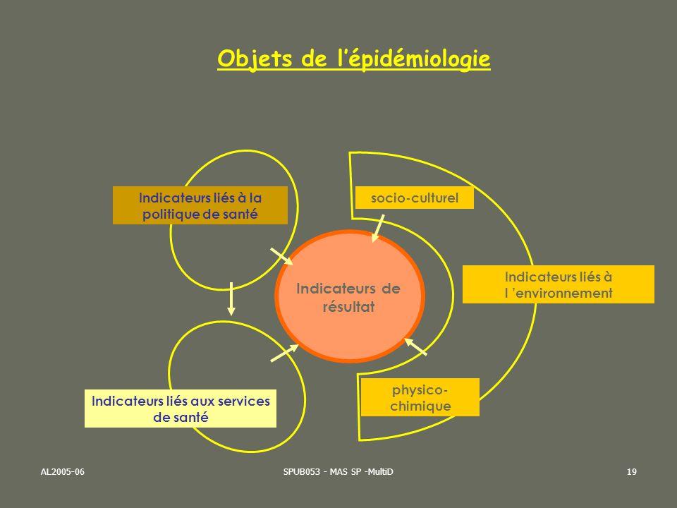 AL2005-06SPUB053 - MAS SP -MultiD19 Objets de lépidémiologie Indicateurs liés à l environnement Indicateurs liés à la politique de santé Indicateurs l