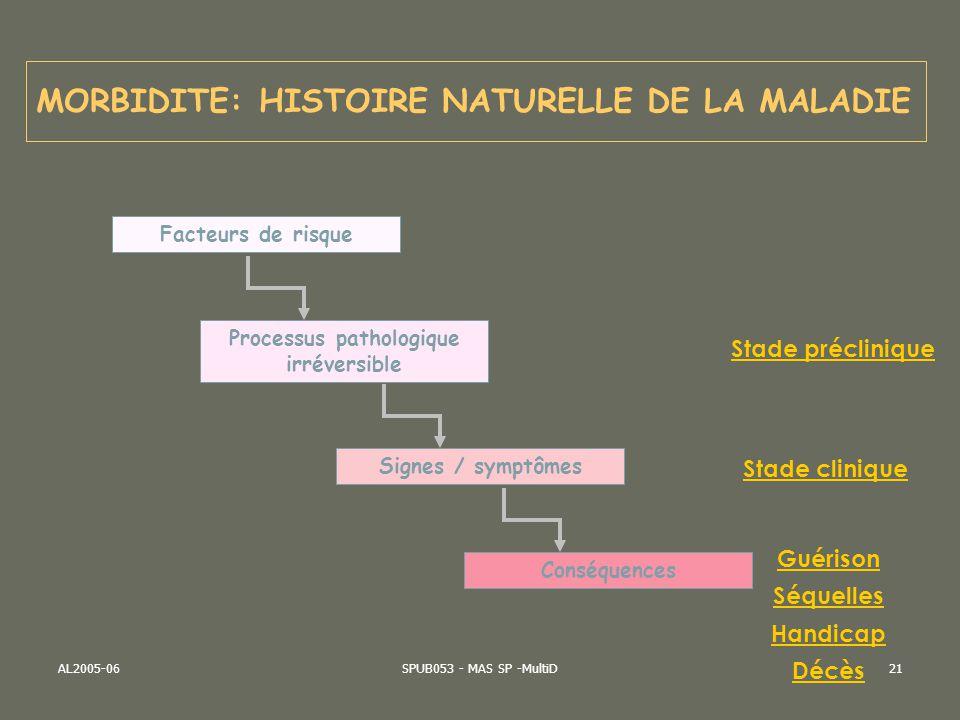 AL2005-06SPUB053 - MAS SP -MultiD21 MORBIDITE: HISTOIRE NATURELLE DE LA MALADIE Facteurs de risque Processus pathologique irréversible Signes / symptô