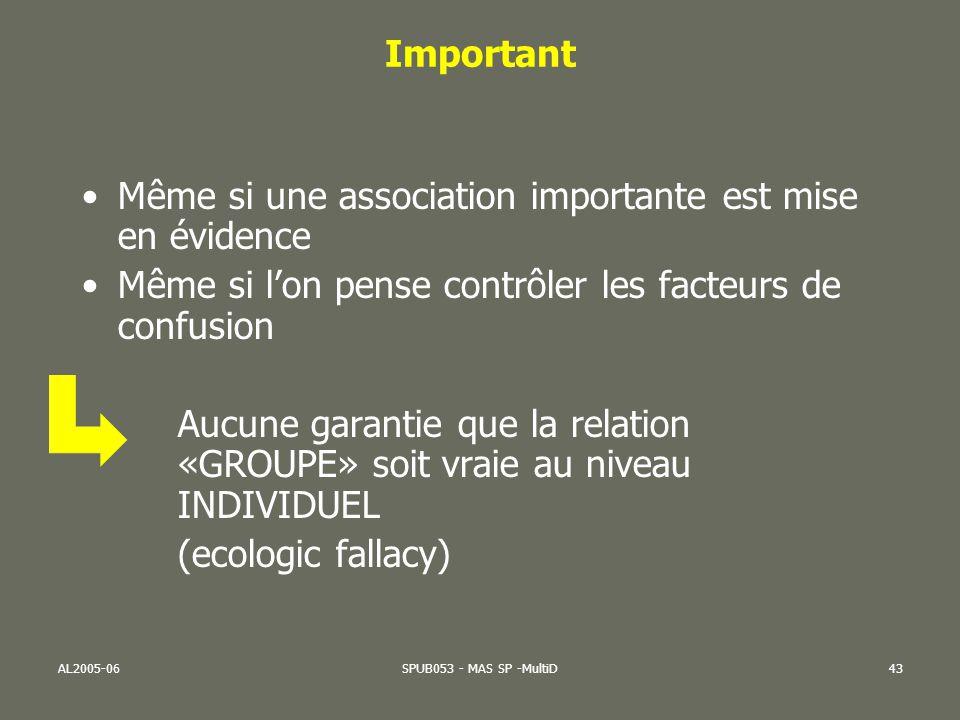 AL2005-06SPUB053 - MAS SP -MultiD43 Important Même si une association importante est mise en évidence Même si lon pense contrôler les facteurs de conf