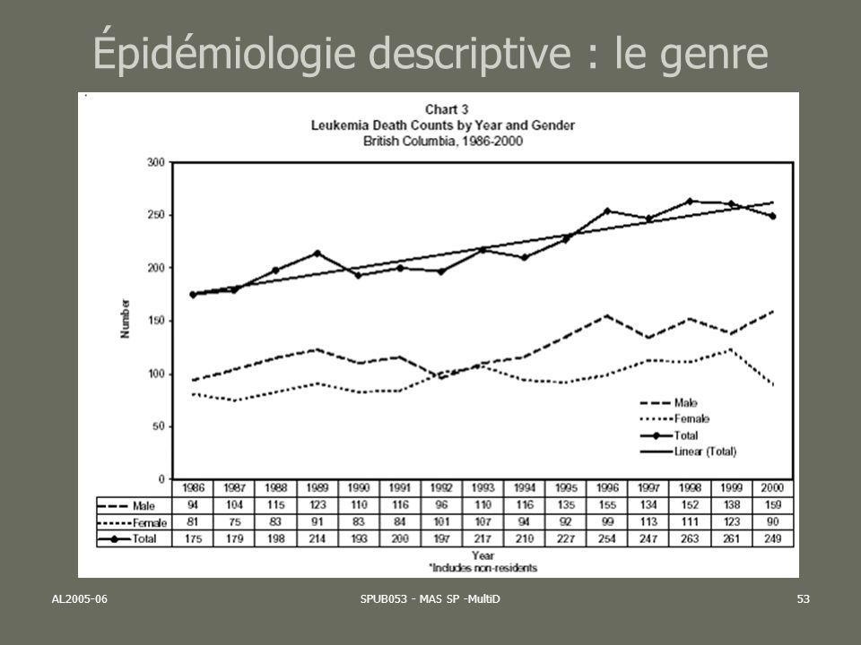 AL2005-06SPUB053 - MAS SP -MultiD53 Épidémiologie descriptive : le genre