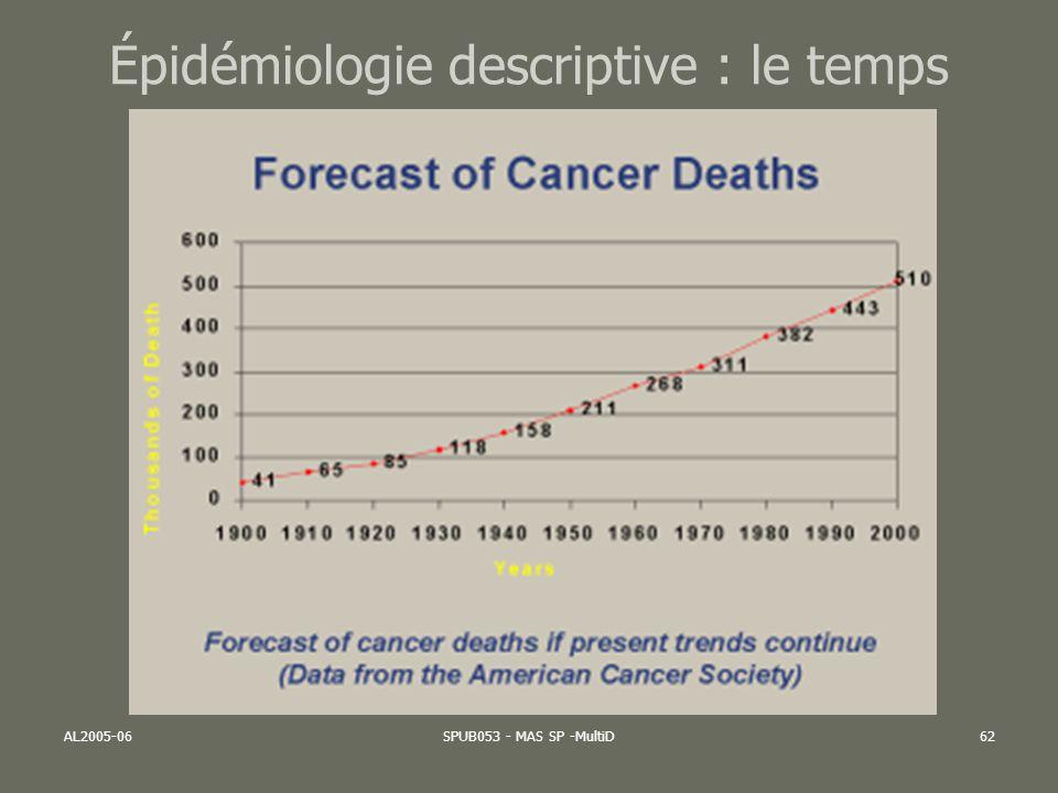 AL2005-06SPUB053 - MAS SP -MultiD62 Épidémiologie descriptive : le temps