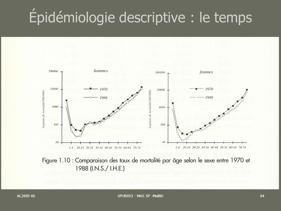 AL2005-06SPUB053 - MAS SP -MultiD64 Épidémiologie descriptive : le temps