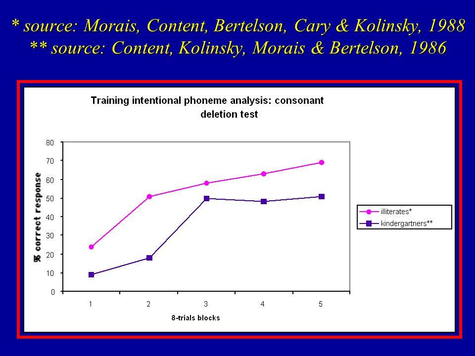* source: Morais, Content, Bertelson, Cary & Kolinsky, 1988 ** source: Content, Kolinsky, Morais & Bertelson, 1986