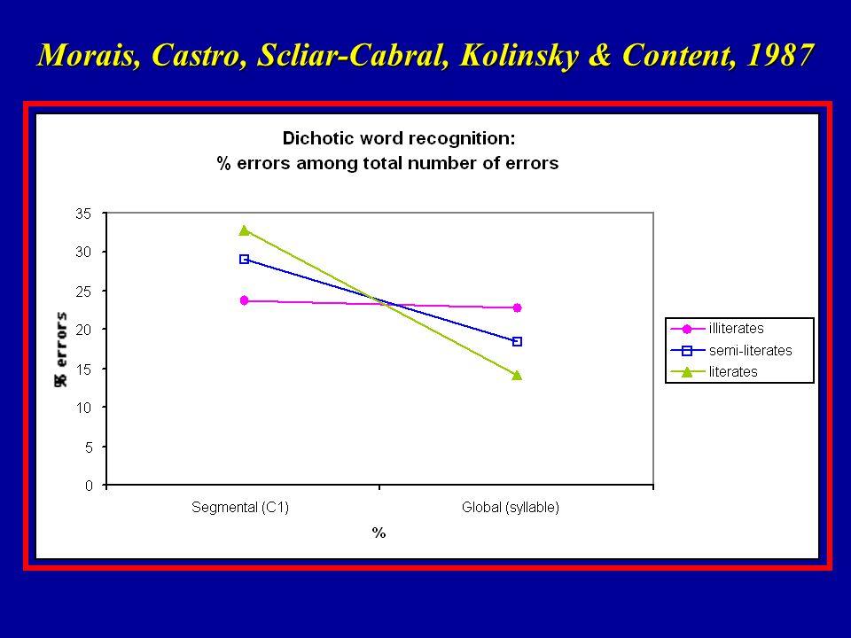 Morais, Castro, Scliar-Cabral, Kolinsky & Content, 1987