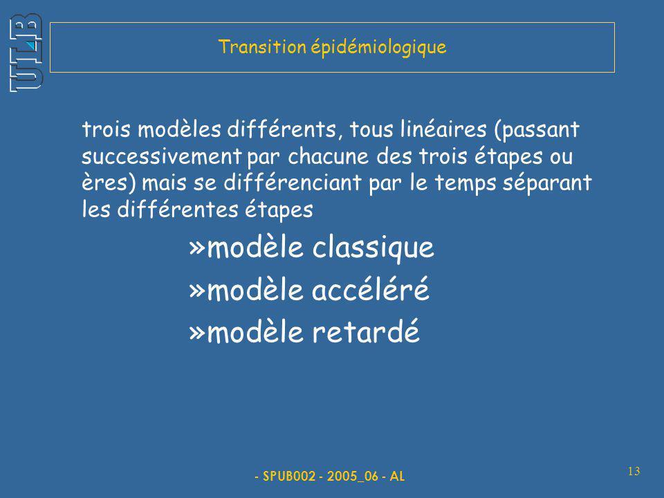 - SPUB002 - 2005_06 - AL 13 trois modèles différents, tous linéaires (passant successivement par chacune des trois étapes ou ères) mais se différenciant par le temps séparant les différentes étapes »modèle classique »modèle accéléré »modèle retardé Transition épidémiologique