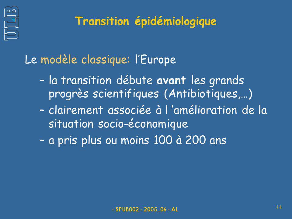 - SPUB002 - 2005_06 - AL 14 Le modèle classique: lEurope –la transition débute avant les grands progrès scientifiques (Antibiotiques,…) –clairement associée à l amélioration de la situation socio-économique –a pris plus ou moins 100 à 200 ans Transition épidémiologique