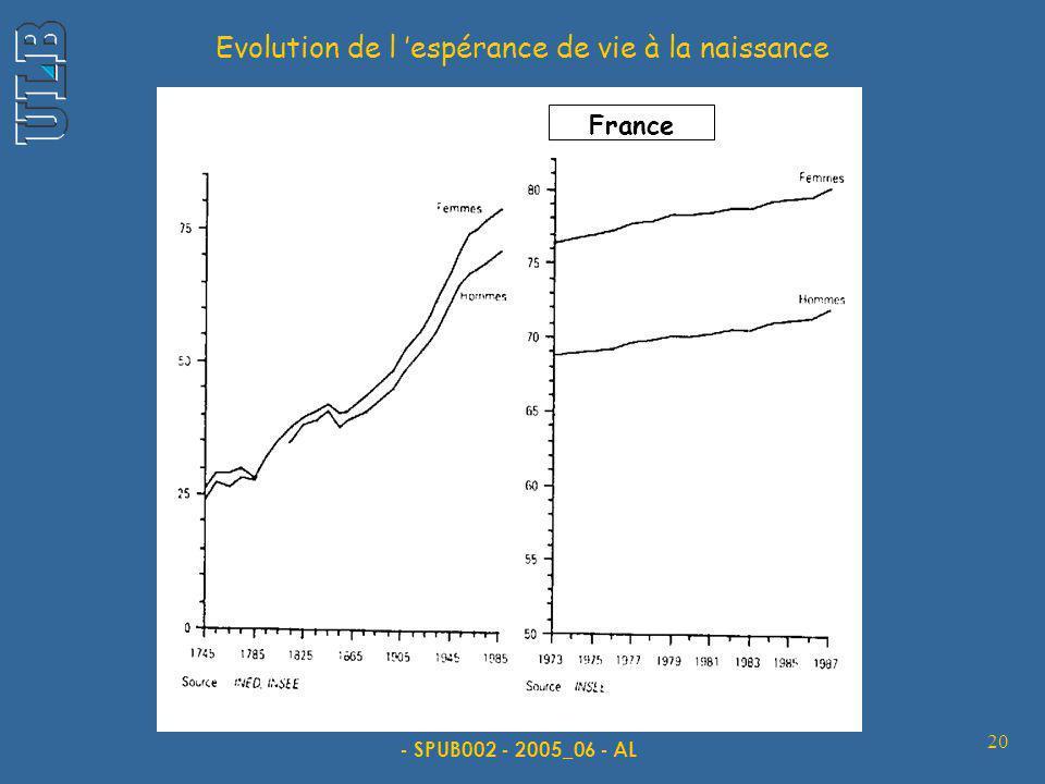 - SPUB002 - 2005_06 - AL 20 Evolution de l espérance de vie à la naissance France