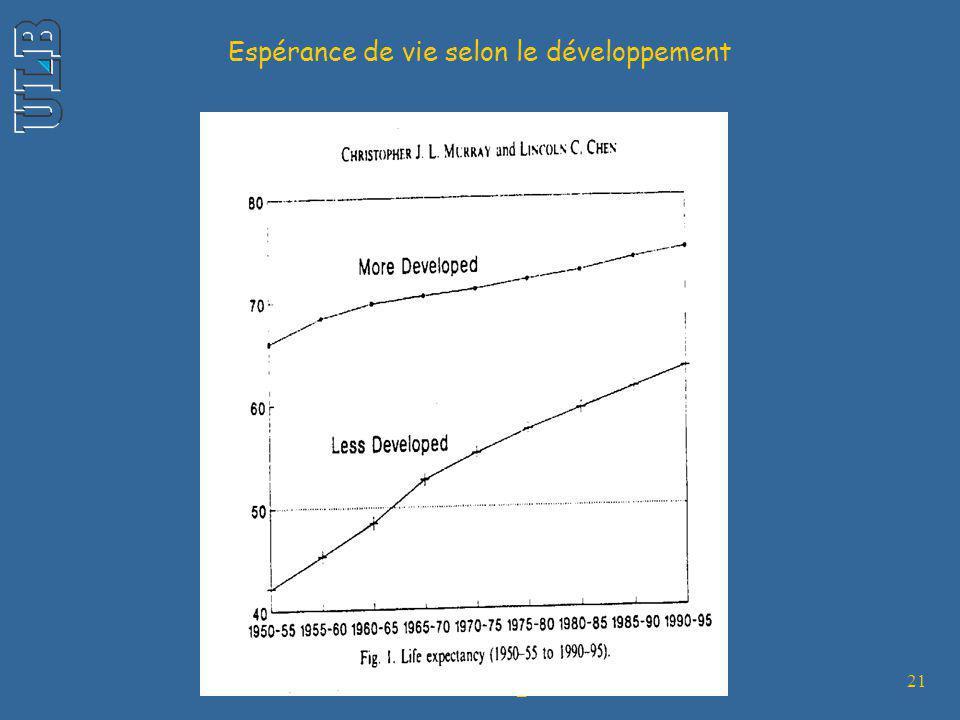 - SPUB002 - 2005_06 - AL 21 Espérance de vie selon le développement