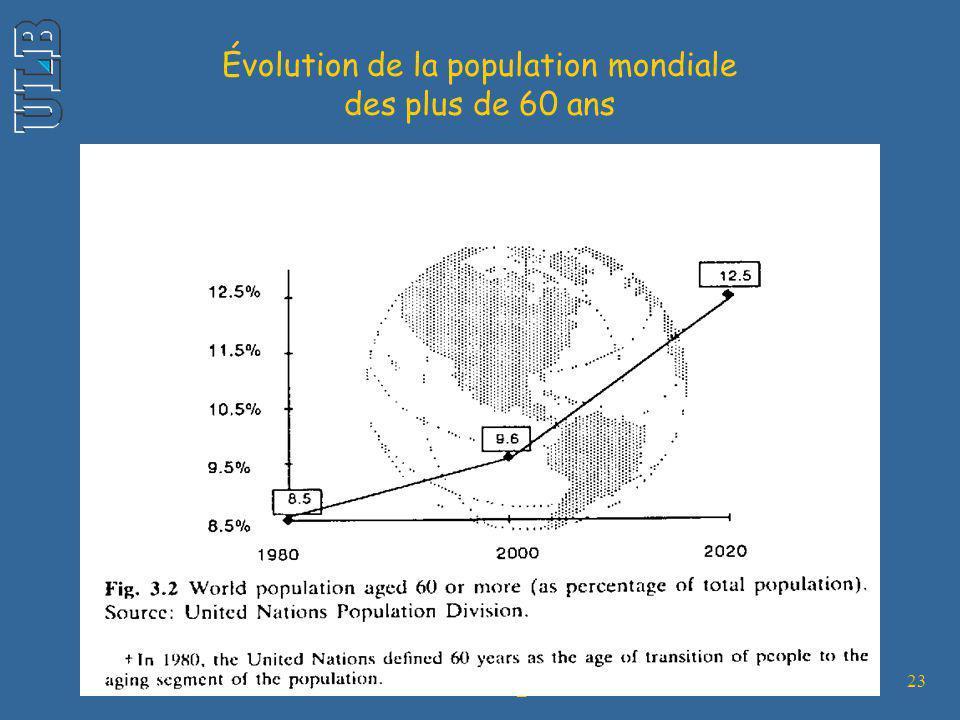 - SPUB002 - 2005_06 - AL 23 Évolution de la population mondiale des plus de 60 ans