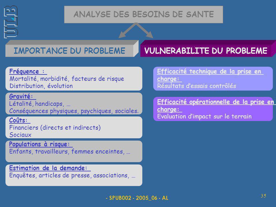 - SPUB002 - 2005_06 - AL 35 ANALYSE DES BESOINS DE SANTE IMPORTANCE DU PROBLEME VULNERABILITE DU PROBLEME Fréquence : Mortalité, morbidité, facteurs d