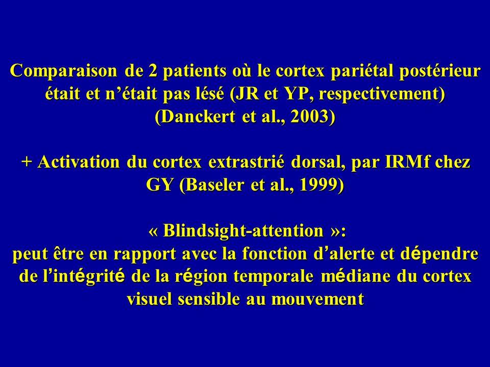 Comparaison de 2 patients où le cortex pariétal postérieur était et nétait pas lésé (JR et YP, respectivement) (Danckert et al., 2003) + Activation du cortex extrastrié dorsal, par IRMf chez GY (Baseler et al., 1999) « Blindsight-attention »: peut être en rapport avec la fonction d alerte et d é pendre de l int é grit é de la r é gion temporale m é diane du cortex visuel sensible au mouvement