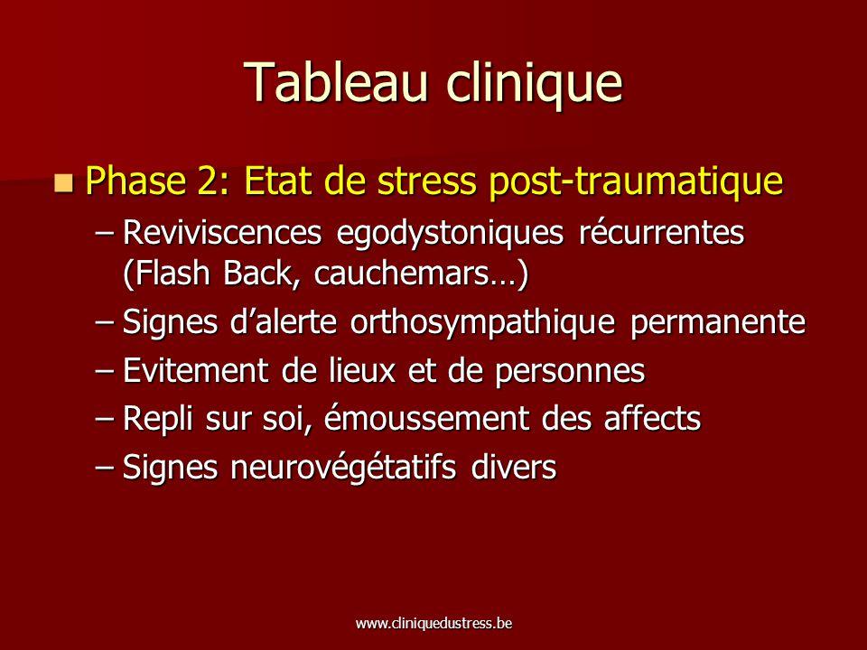 www.cliniquedustress.be Tableau clinique Phase 2: Etat de stress post-traumatique Phase 2: Etat de stress post-traumatique –Reviviscences egodystoniqu