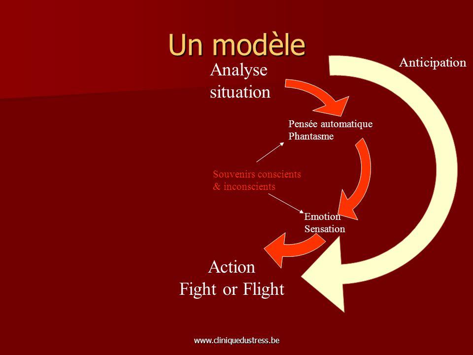 www.cliniquedustress.be Un modèle Analyse situation Action Fight or Flight Pensée automatique Phantasme Emotion Sensation Souvenirs conscients & incon