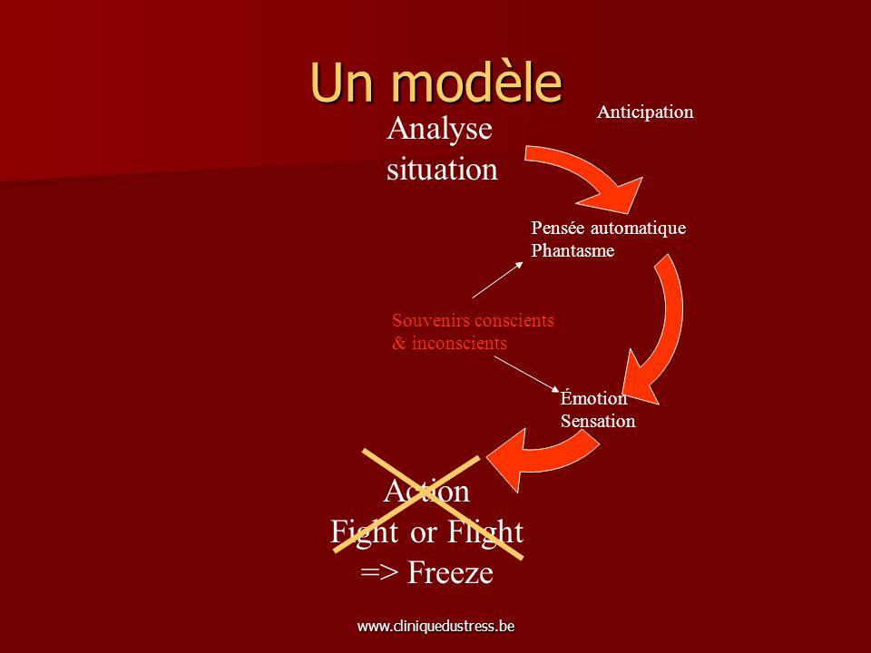 www.cliniquedustress.be Un modèle Analyse situation Action Fight or Flight => Freeze Anticipation Pensée automatique Phantasme Émotion Sensation Souve