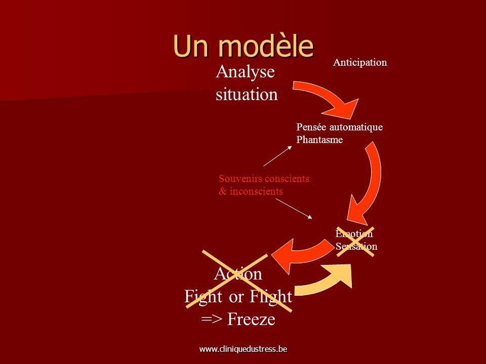 www.cliniquedustress.be Un modèle Analyse situation Action Fight or Flight => Freeze Anticipation Pensée automatique Phantasme Emotion Sensation Souve