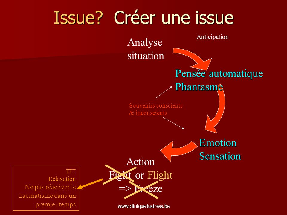 www.cliniquedustress.be Issue? Créer une issue Analyse situation Action Fight or Flight => Freeze Anticipation Pensée automatique Phantasme EmotionSen