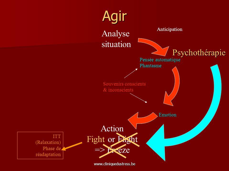 www.cliniquedustress.be Agir Analyse situation Action Fight or Flight => Freeze Anticipation Pensée automatique Phantasme Emotion Souvenirs conscients
