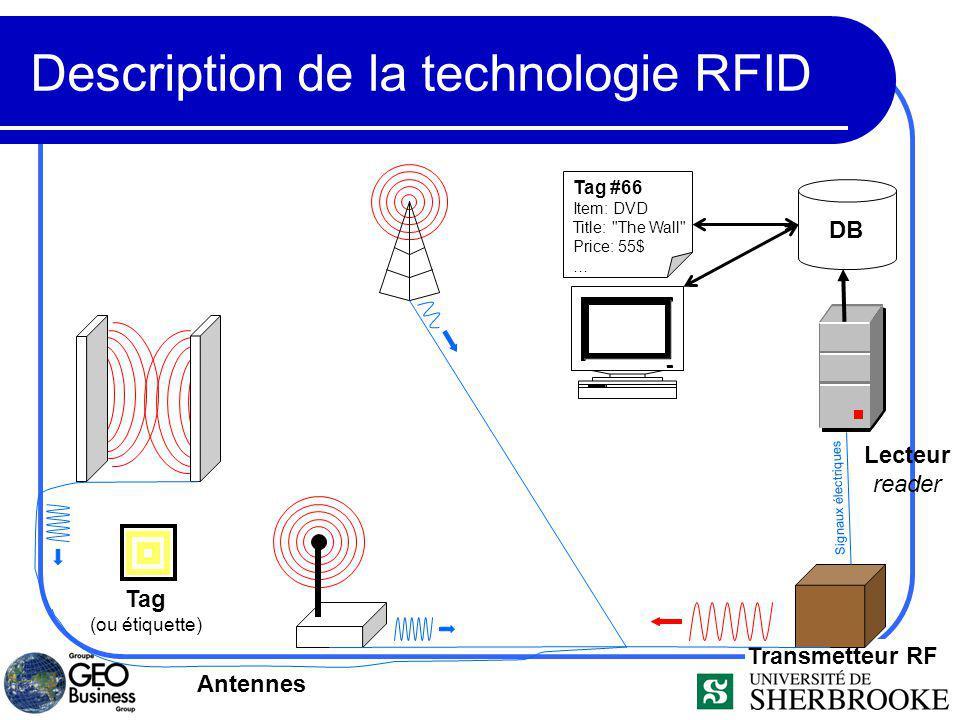 Transmetteur RF Description de la technologie RFID Lecteur reader Signaux électriques Antennes Tag (ou étiquette) DB Tag #66 Item: DVD Title: The Wall Price: 55$ …