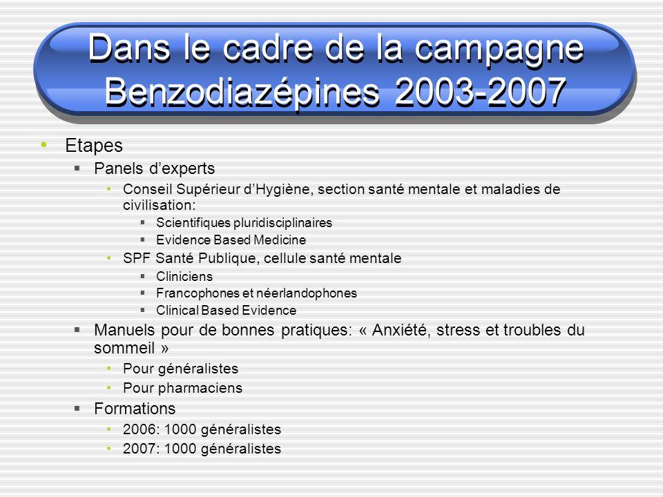 Dans le cadre de la campagne Benzodiazépines 2003-2007 Etapes Panels dexperts Conseil Supérieur dHygiène, section santé mentale et maladies de civilis