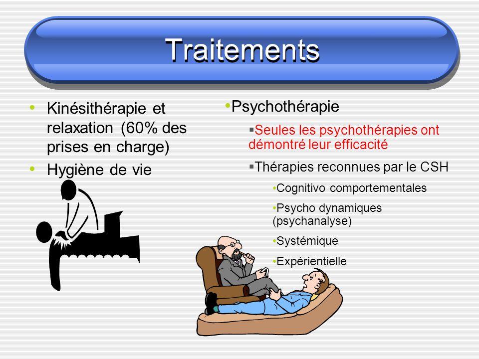 Traitements Kinésithérapie et relaxation (60% des prises en charge) Hygiène de vie Psychothérapie Seules les psychothérapies ont démontré leur efficac
