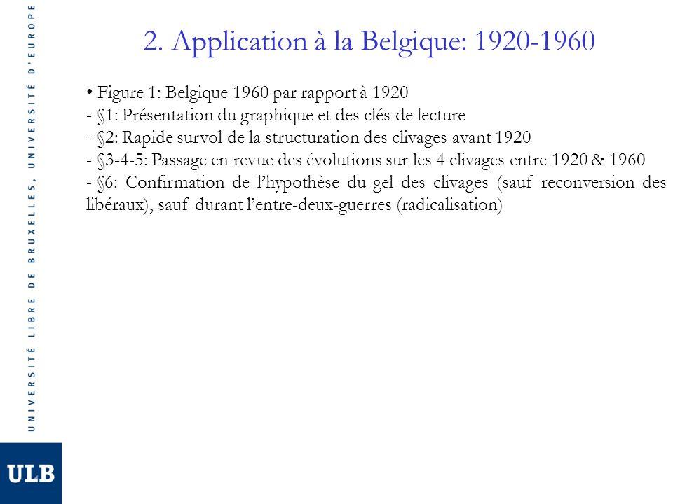 2. Application à la Belgique: 1920-1960 Figure 1: Belgique 1960 par rapport à 1920 - §1: Présentation du graphique et des clés de lecture - §2: Rapide