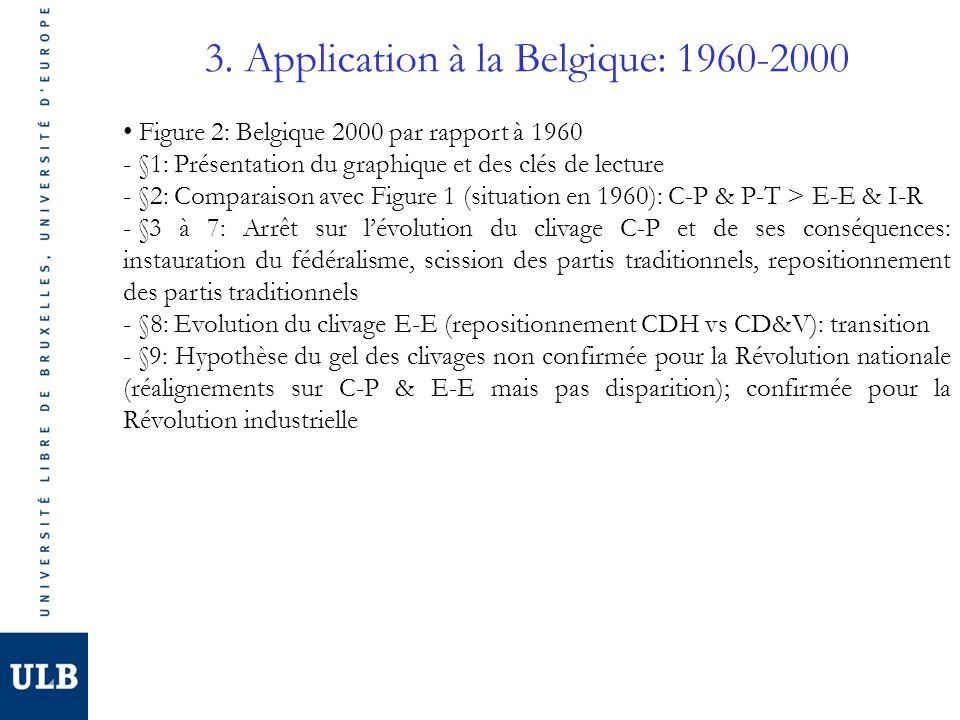 3. Application à la Belgique: 1960-2000 Figure 2: Belgique 2000 par rapport à 1960 - §1: Présentation du graphique et des clés de lecture - §2: Compar