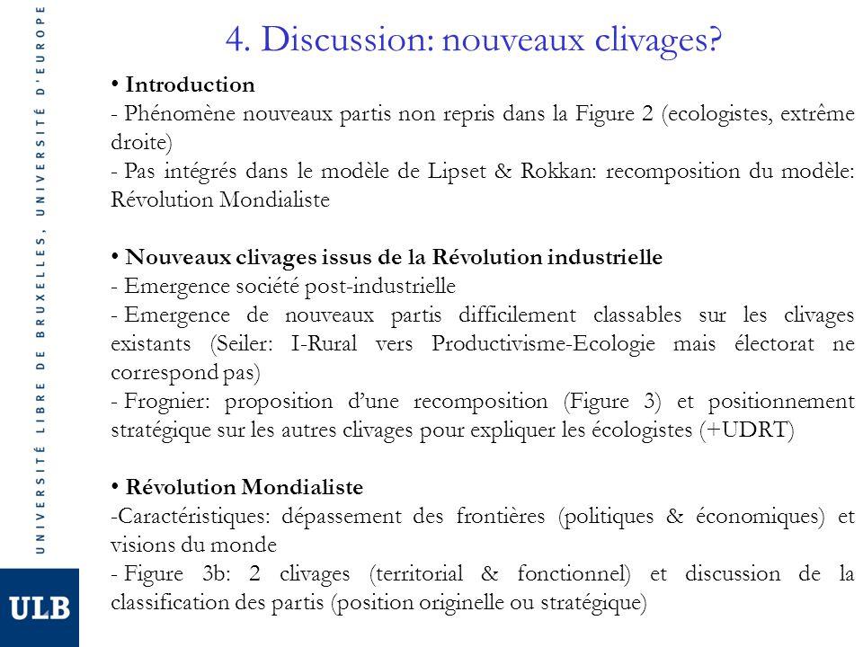 4. Discussion: nouveaux clivages? Introduction - Phénomène nouveaux partis non repris dans la Figure 2 (ecologistes, extrême droite) - Pas intégrés da