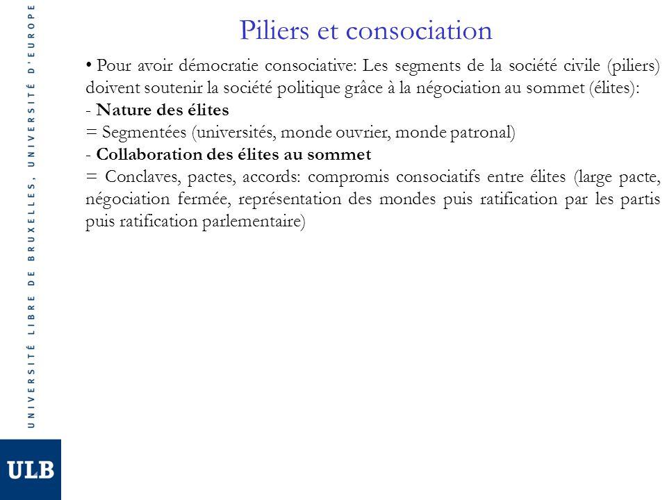 Piliers et consociation Pour avoir démocratie consociative: Les segments de la société civile (piliers) doivent soutenir la société politique grâce à