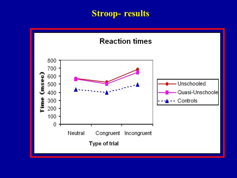 Stroop- results