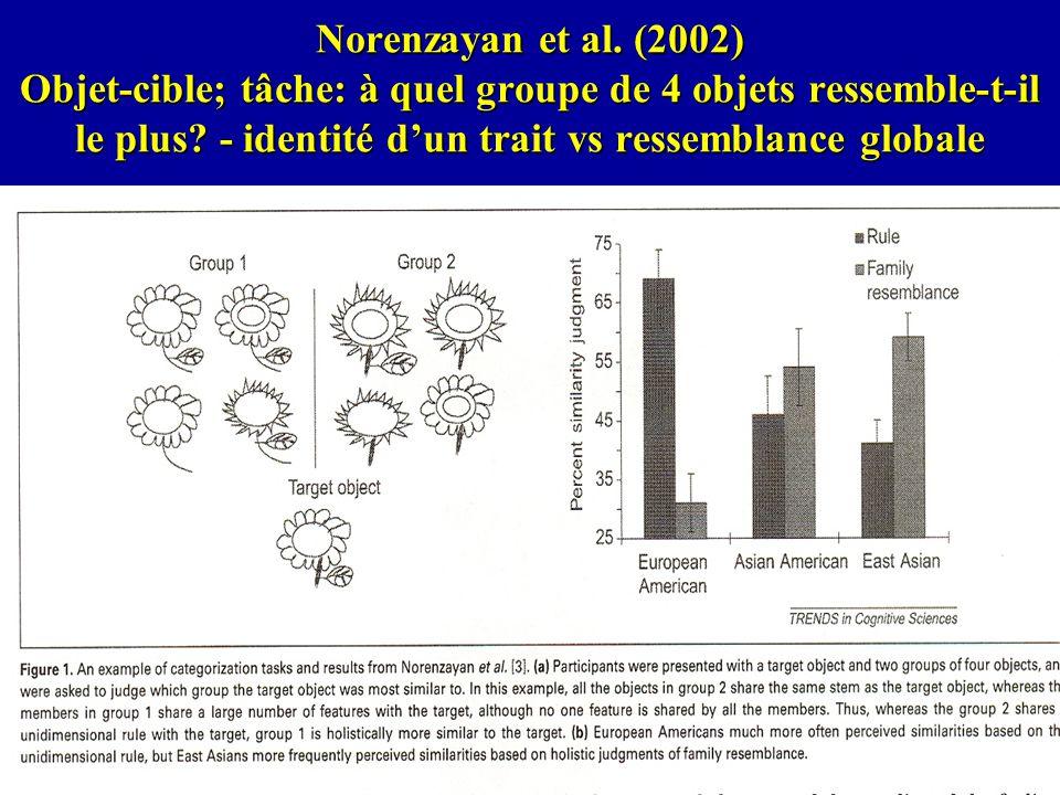 Norenzayan et al. (2002) Objet-cible; tâche: à quel groupe de 4 objets ressemble-t-il le plus? - identité dun trait vs ressemblance globale