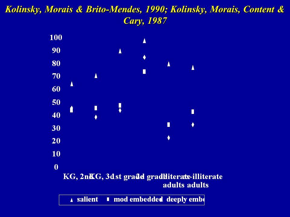 Kolinsky, Morais & Brito-Mendes, 1990; Kolinsky, Morais, Content & Cary, 1987