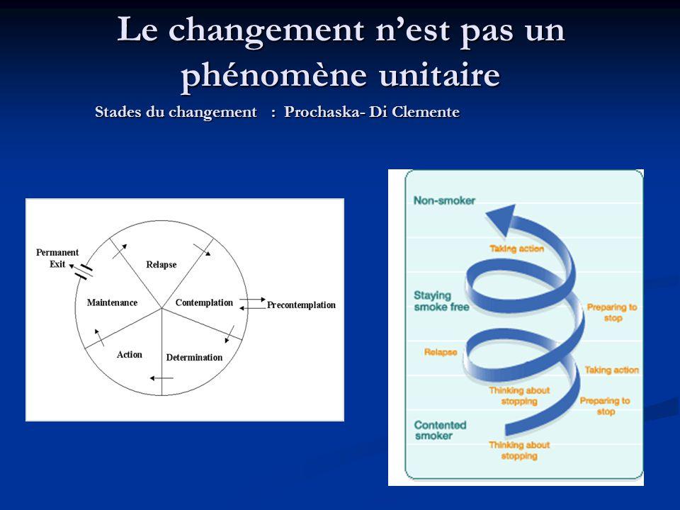 Le changement nest pas un phénomène unitaire Stades du changement : Prochaska- Di Clemente