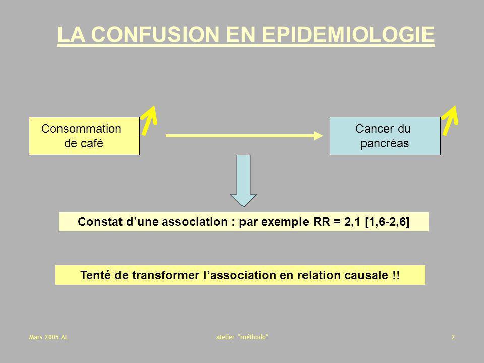 Mars 2005 ALatelier méthodo 63 CONFUSION (1) Pour être potentiellement confondante, la variable doit : Être associée à lexposition Ne pas être une conséquence (étape intermédiaire) de lexposition Être associé à la maladie indépendamment de lexposition