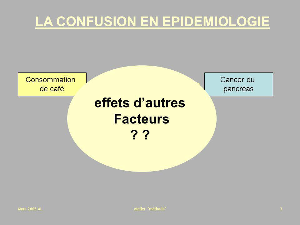 Mars 2005 ALatelier méthodo 24 Exemple : étude cas-témoins non appariée (Gordis, Epidemiology,2000) CasTémoins Exposés5813 Non exposés 4572127 5080130 OR = 1.0 < de 40 ans CasTémoins Exposés251035 Non exposés 251035 502070 OR = 1.0 >= de 40 ans La seule explication du 1.95 est la répartition différente de lâge dans les catégories CAS-TEMOINS