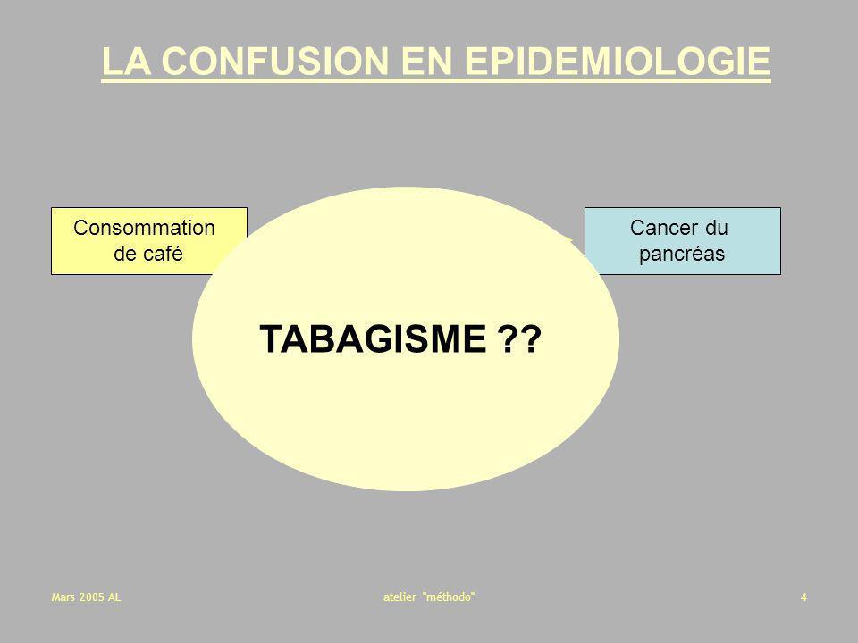 Mars 2005 ALatelier méthodo 15 Exemple : étude cas-témoins non appariée (Gordis, Epidemiology,2000) CasTémoins Exposés301848 Non exposés 7082152 100 200 OR = 1.95 Association causale .