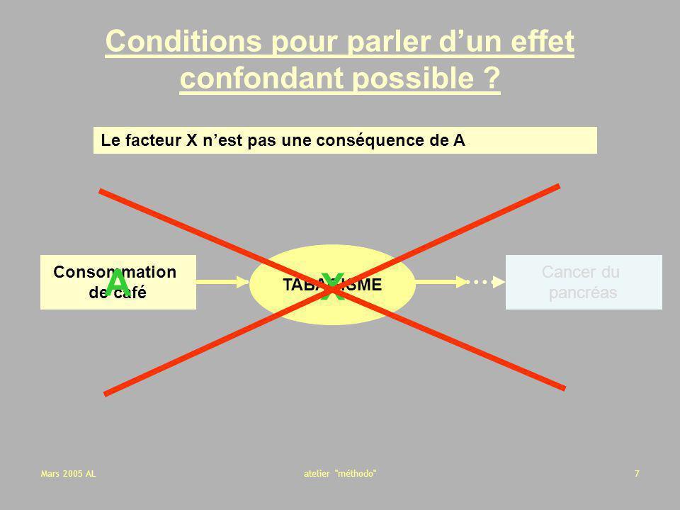 Mars 2005 ALatelier méthodo 48 Modification deffet - Interaction -+ - 3.09.0 + 15.0 Facteur A Facteur B -+ - 3.09.0 + 15.021.0 Facteur A Facteur B -+ - 06 + 12 Facteur A Facteur B Taux dincidence pour groupes exposés à 0, 1 ou 2 facteurs de risque Groupes exposés à 0, 1 ou 2 facteurs de risque : MODELE ADDITIF 18 Taux dincidence Risques attribuables