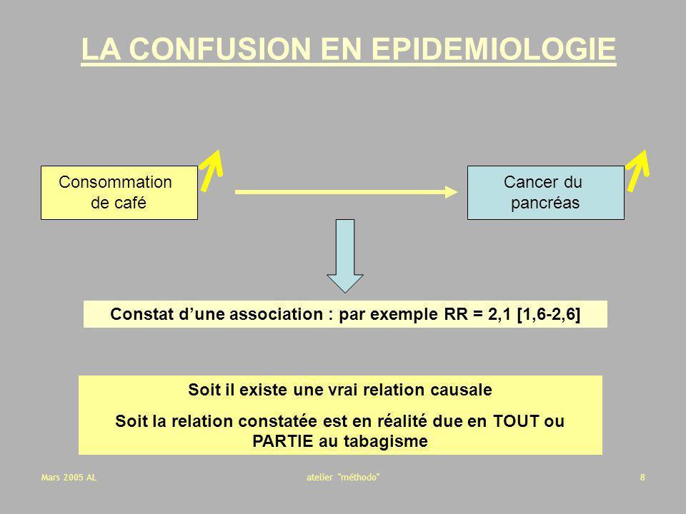 Mars 2005 ALatelier méthodo 9 Exemple Relation entre « ordre de naissance » et «syndrome de Down » (Rothman, Epidemiology.