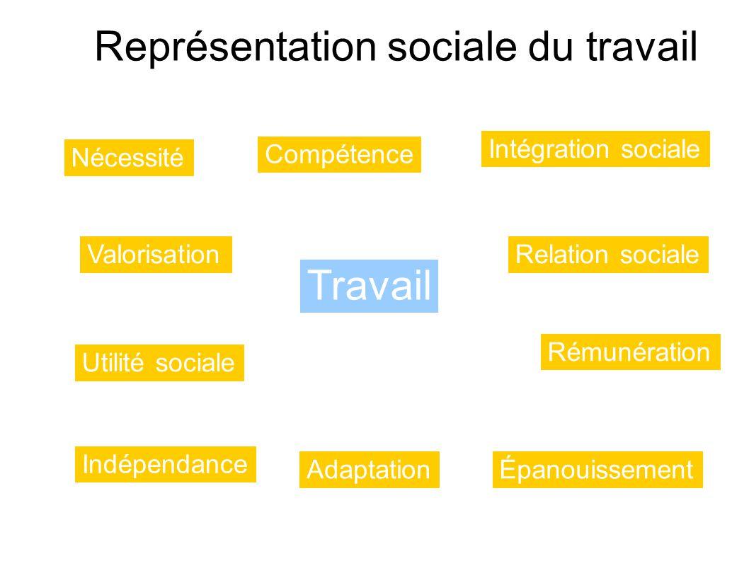 Représentation sociale du travail Travail Nécessité Compétence Intégration sociale Relation socialeValorisation Utilité sociale Indépendance Adaptatio