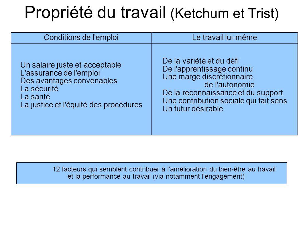 Propriété du travail (Ketchum et Trist) Conditions de l'emploiLe travail lui-même Un salaire juste et acceptable L'assurance de l'emploi Des avantages
