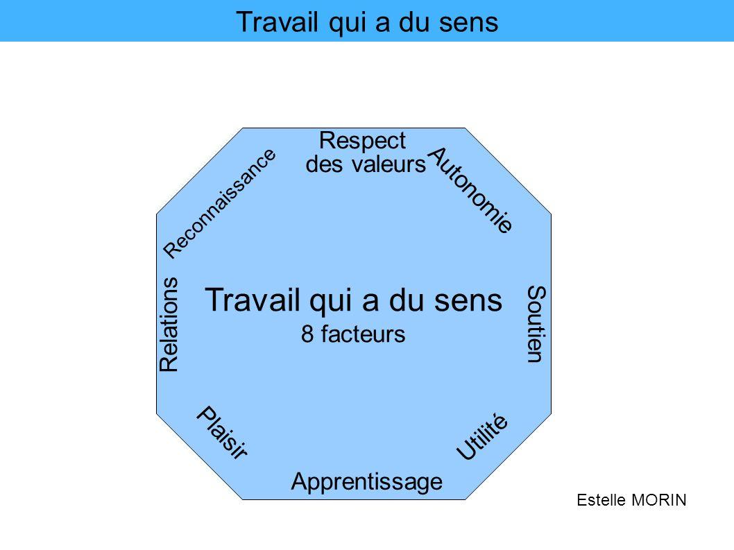 Travail qui a du sens 8 facteurs Respect des valeurs Autonomie Soutien Utilité Apprentissage Reconnaissance Relations Plaisir Estelle MORIN