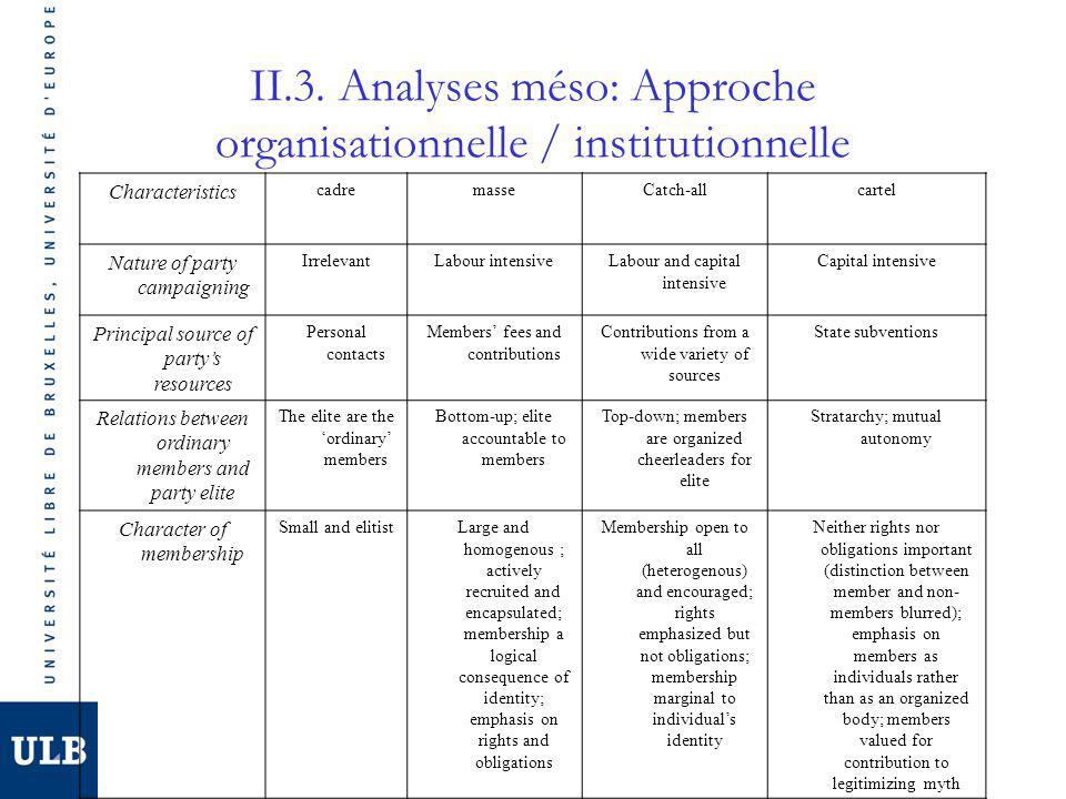II.3. Analyses méso: Approche organisationnelle / institutionnelle Characteristics cadremasseCatch-allcartel Nature of party campaigning IrrelevantLab