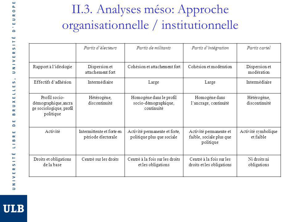 II.3. Analyses méso: Approche organisationnelle / institutionnelle Partis délecteursPartis de militantsPartis dintégrationPartis cartel Rapport à lidé